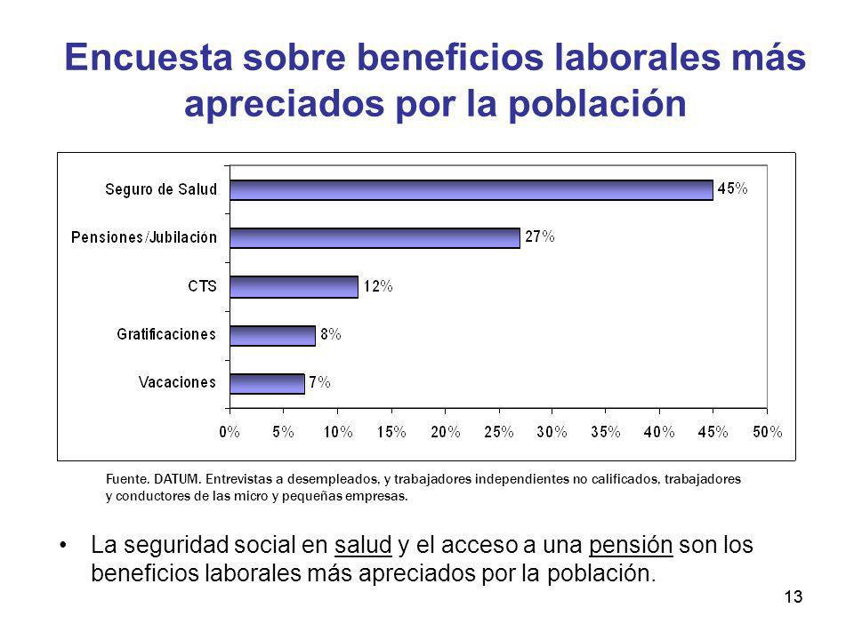 13 Encuesta sobre beneficios laborales más apreciados por la población La seguridad social en salud y el acceso a una pensión son los beneficios labor