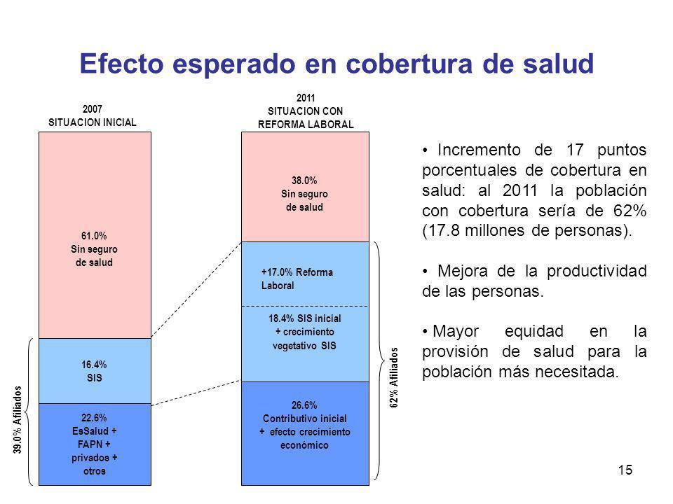 15 Efecto esperado en cobertura de salud 22.6% EsSalud + FAPN + privados + otros 16.4% SIS 61.0% Sin seguro de salud 2007 SITUACION INICIAL 26.6% Cont