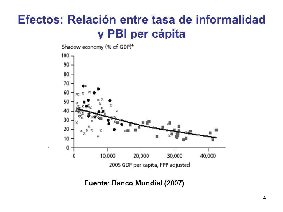 44 Efectos: Relación entre tasa de informalidad y PBI per cápita Fuente: Banco Mundial (2007)