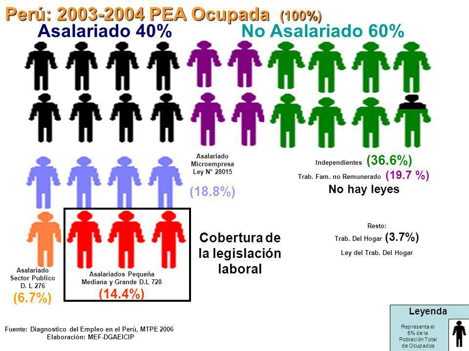 Perú: 2003-2004 PEA Ocupada (100%) Asalariado Microempresa Ley N° 28015 (18.8%) Cobertura de la legislación laboral Asalariado 40% Asalariado Sector P
