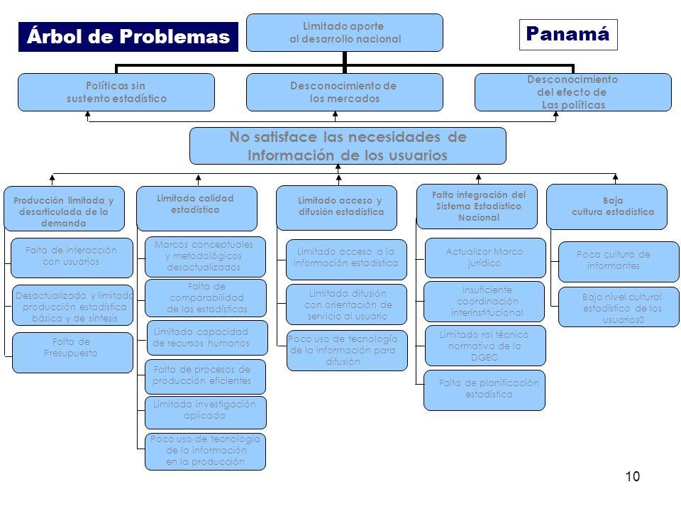 10 Panamá Árbol de Problemas No satisface las necesidades de Información de los usuarios Producción limitada y desarticulada de la demanda Falta de in