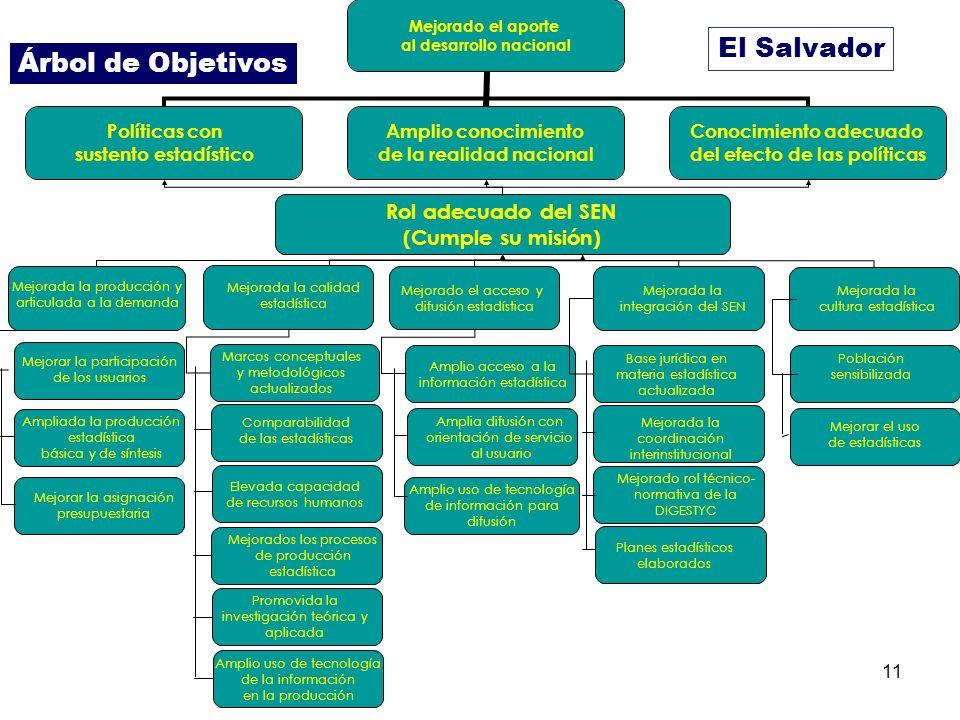 11 Mejorado el aporte al desarrollo nacional Políticas con sustento estadístico Amplio conocimiento de la realidad nacional Conocimiento adecuado del