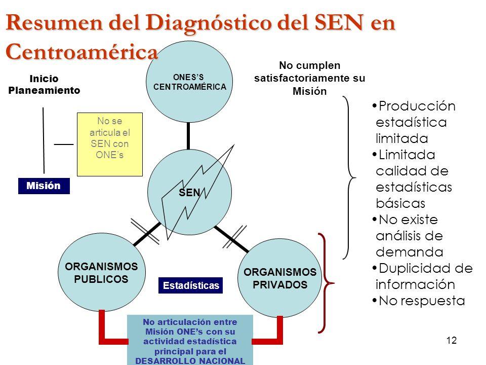 12 Estadísticas No se articula el SEN con ONEs Misión No articulación entre Misión ONEs con su actividad estadística principal para el DESARROLLO NACI