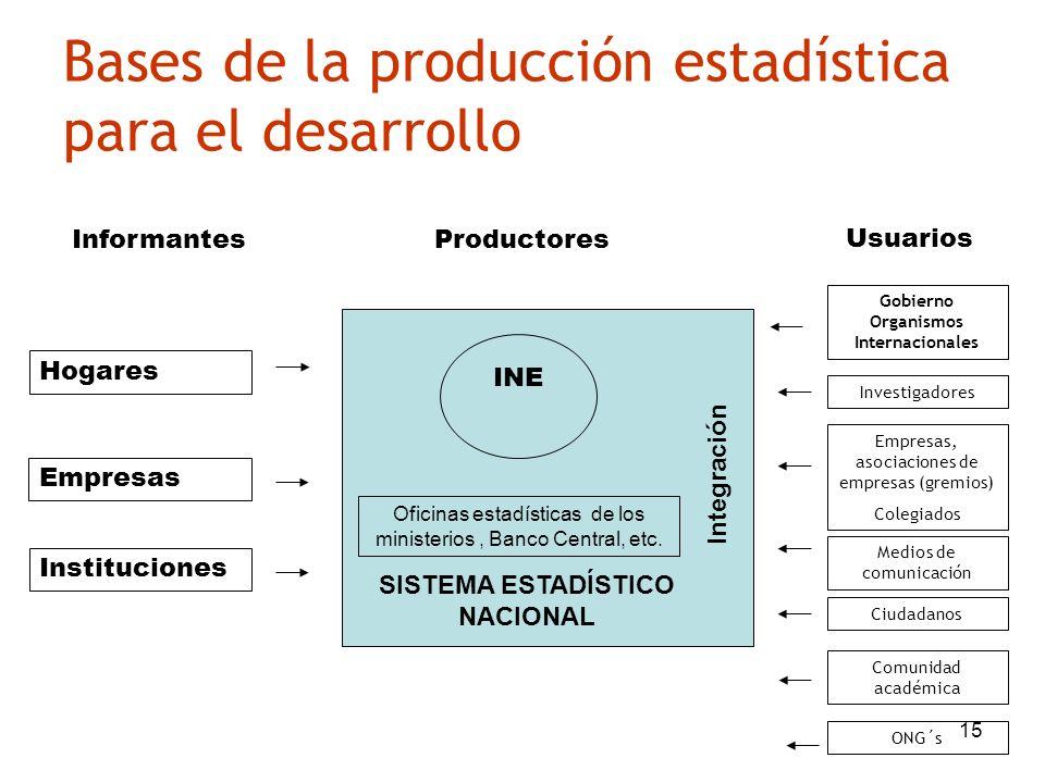 15 Bases de la producción estadística para el desarrollo Informantes Empresas Instituciones Productores Usuarios Hogares Oficinas estadísticas de los