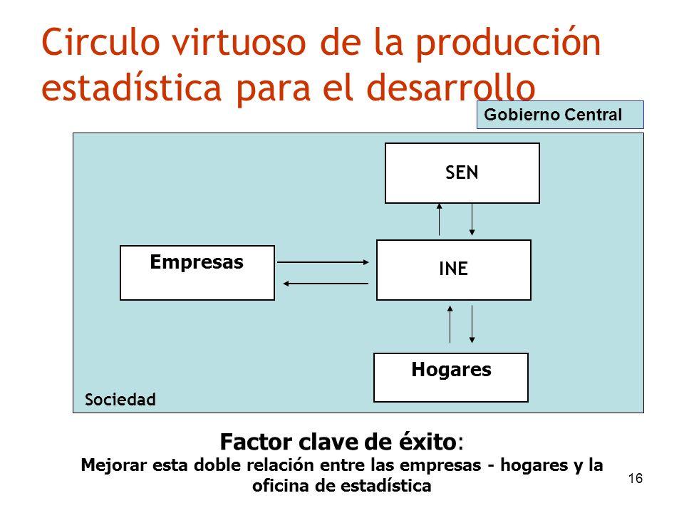 16 Circulo virtuoso de la producción estadística para el desarrollo Empresas INE Hogares Sociedad Gobierno Central Factor clave de éxito: Mejorar esta