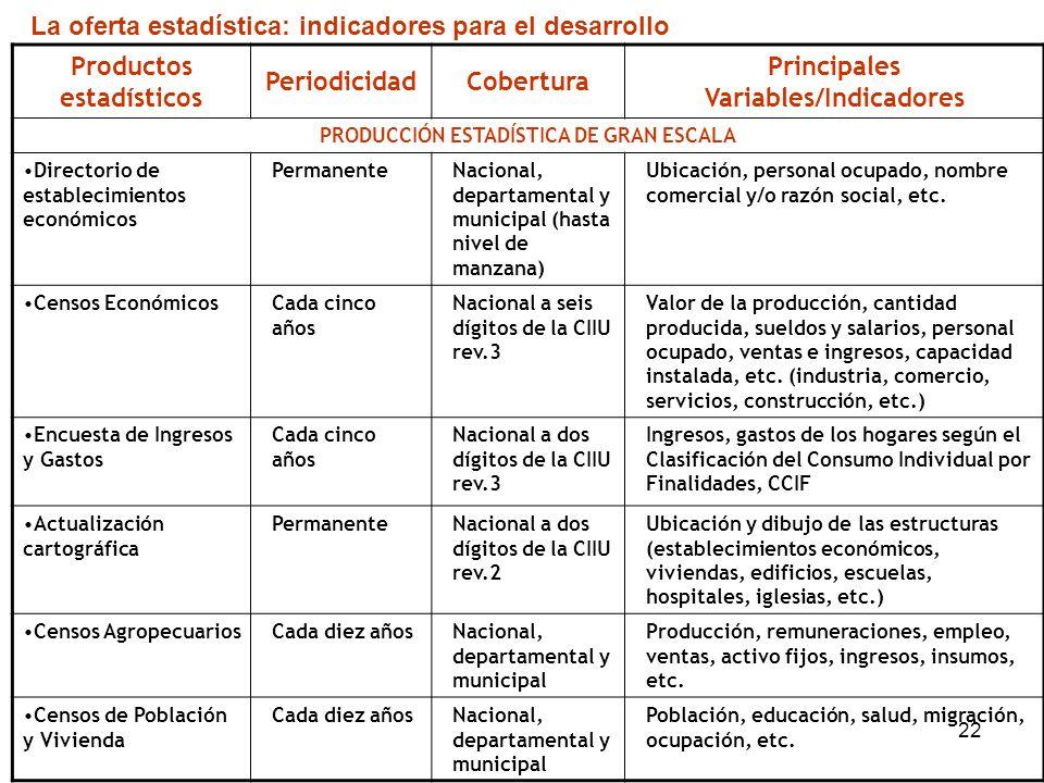 22 Productos estadísticos PeriodicidadCobertura Principales Variables/Indicadores PRODUCCIÓN ESTADÍSTICA DE GRAN ESCALA Directorio de establecimientos