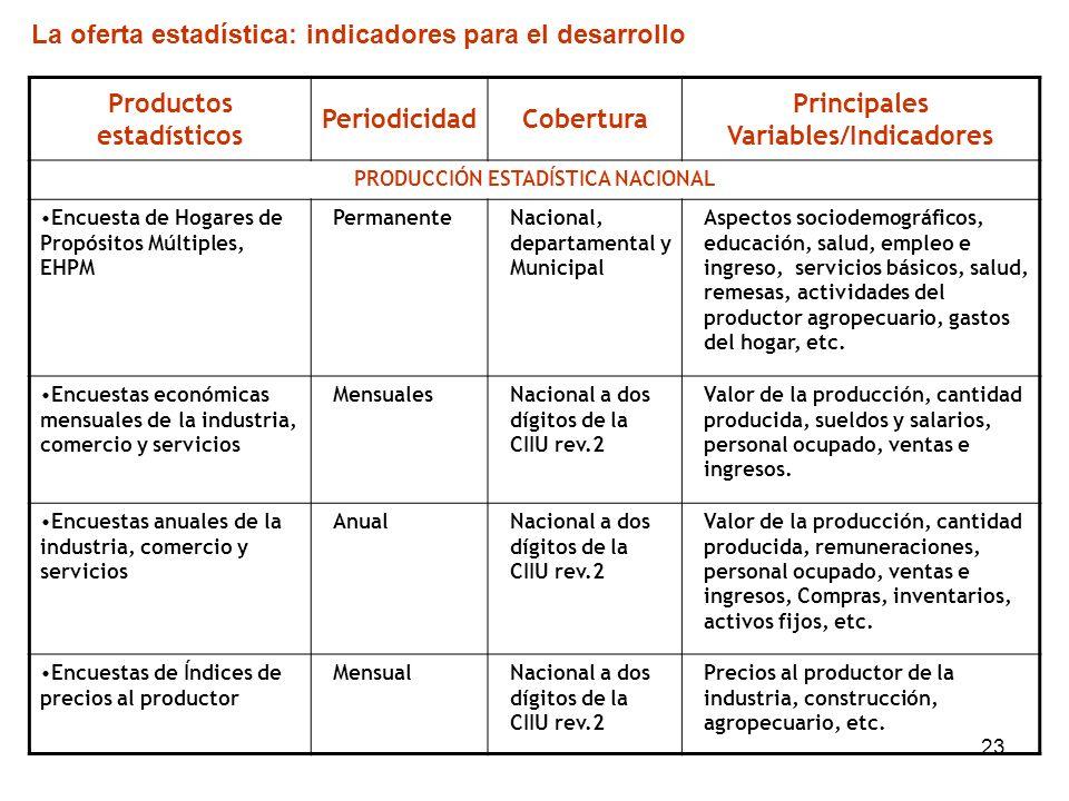 23 Productos estadísticos PeriodicidadCobertura Principales Variables/Indicadores PRODUCCIÓN ESTADÍSTICA NACIONAL Encuesta de Hogares de Propósitos Mú