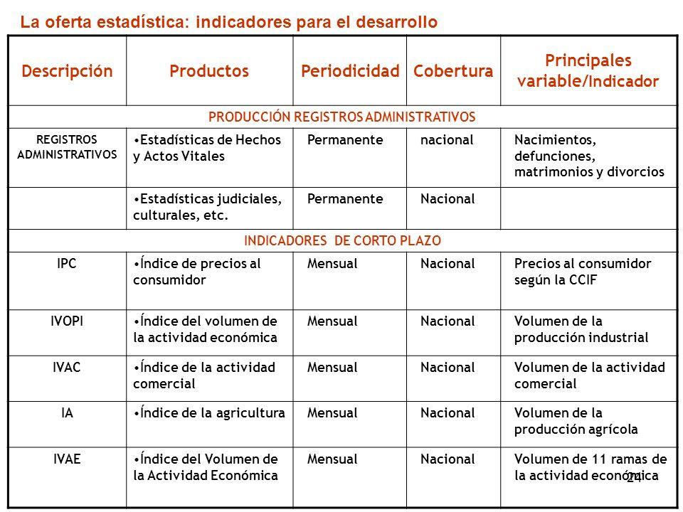 24 DescripciónProductosPeriodicidadCobertura Principales variable/ Indicador PRODUCCIÓN REGISTROS ADMINISTRATIVOS REGISTROS ADMINISTRATIVOS Estadístic