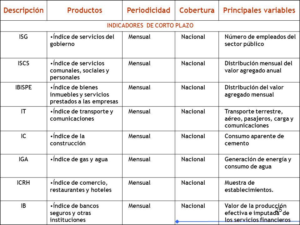 25 DescripciónProductosPeriodicidadCoberturaPrincipales variables INDICADORES DE CORTO PLAZO ISGÍndice de servicios del gobierno MensualNacionalNúmero