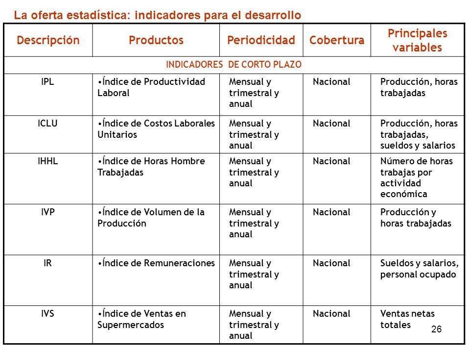 26 DescripciónProductosPeriodicidadCobertura Principales variables INDICADORES DE CORTO PLAZO IPLÍndice de Productividad Laboral Mensual y trimestral