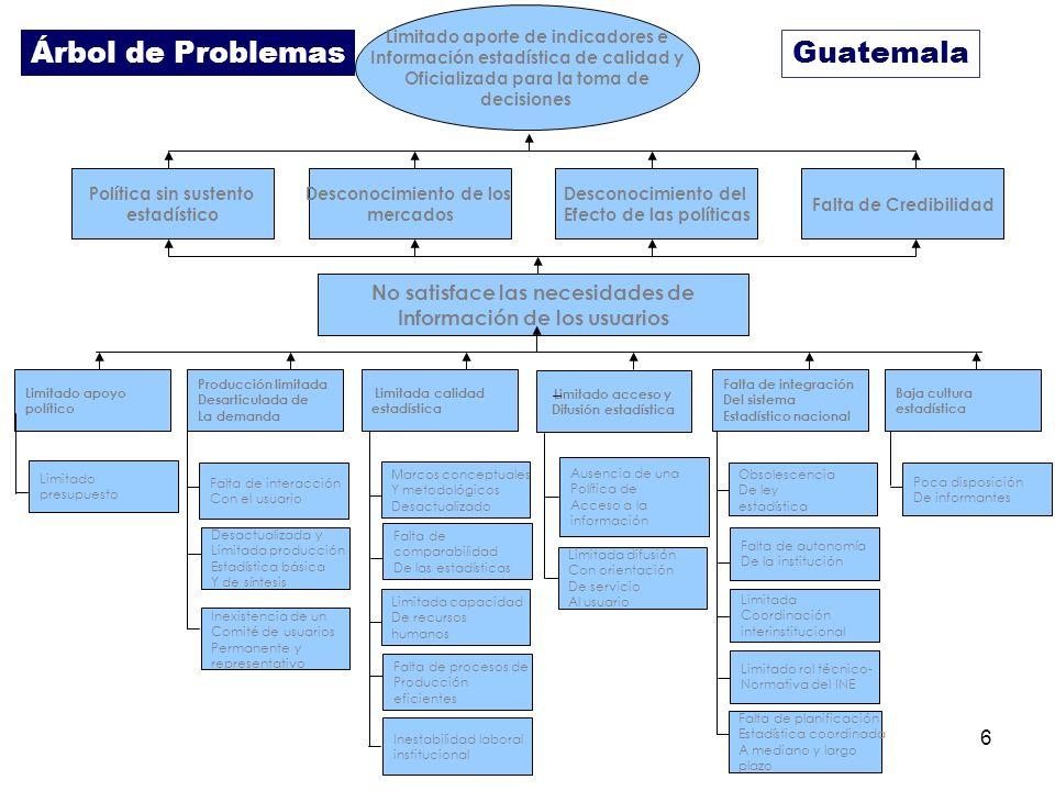 6 Guatemala Limitado aporte de indicadores e Información estadística de calidad y Oficializada para la toma de decisiones Política sin sustento estadí