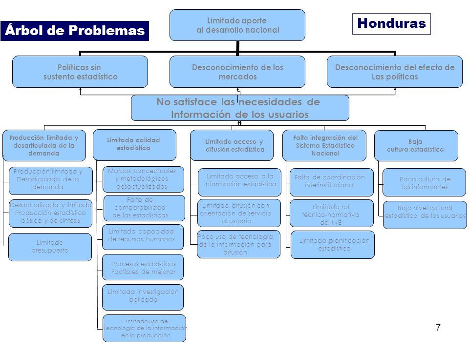 7 Honduras Limitado aporte al desarrollo nacional Políticas sin sustento estadístico Desconocimiento de los mercados Desconocimiento del efecto de Las