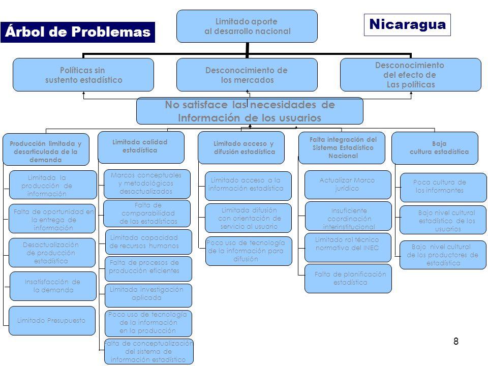 8 Nicaragua Limitado aporte al desarrollo nacional Políticas sin sustento estadístico Desconocimiento de los mercados Desconocimiento del efecto de La