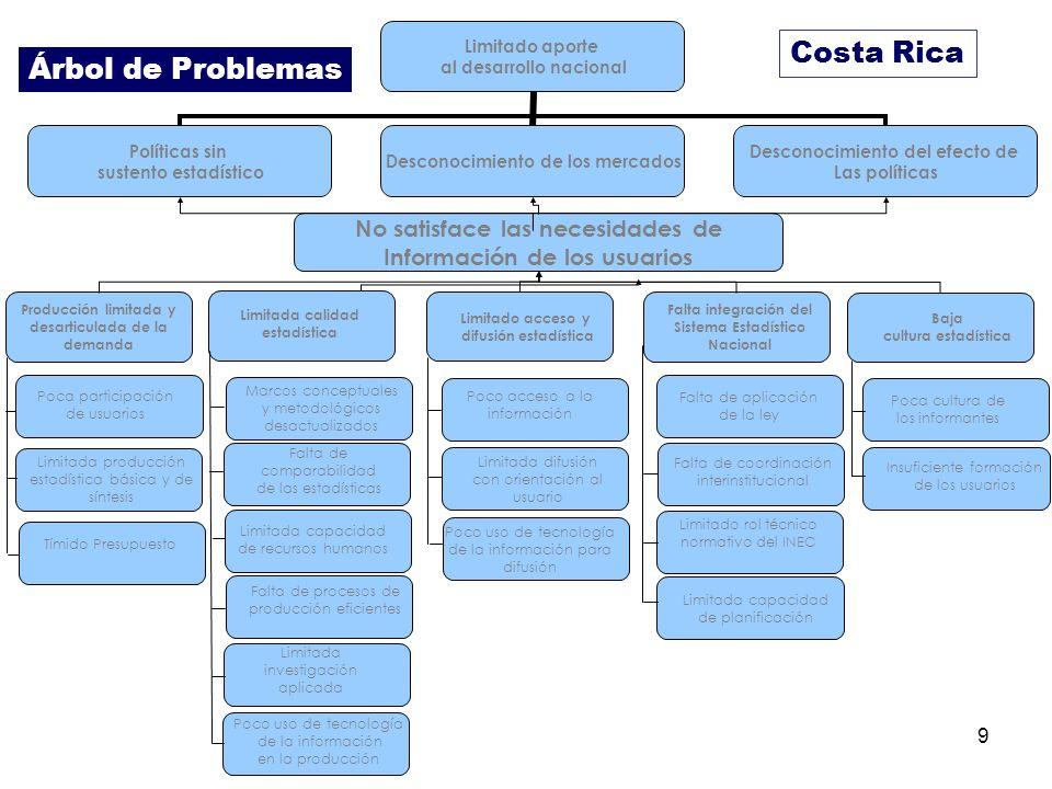9 Costa Rica Limitado aporte al desarrollo nacional Políticas sin sustento estadístico Desconocimiento de los mercados Desconocimiento del efecto de L