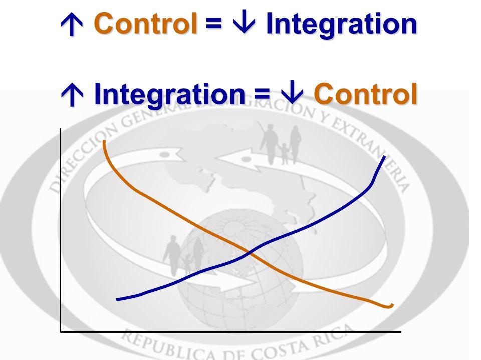 Control = Integration Integration = Control Control = Integration Integration = Control