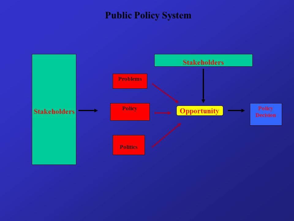 Politics Public Policy System PolicyPolicy Decision Stakeholders Opportunity Problems Stakeholders