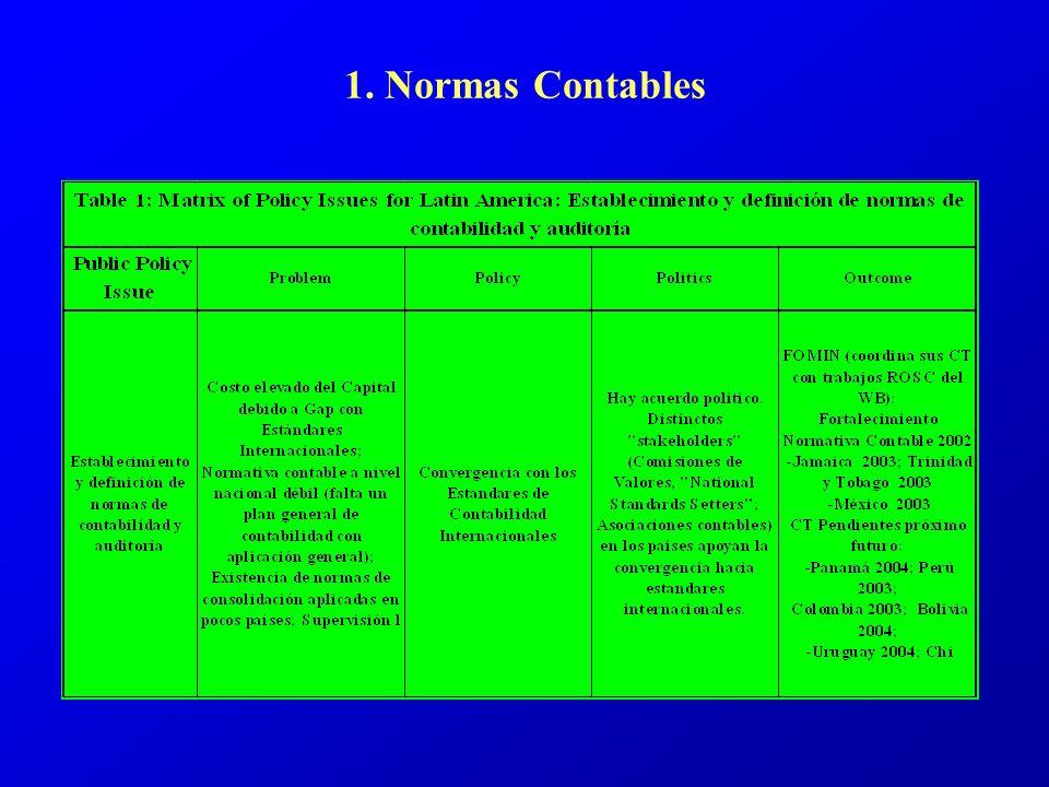 1. Normas Contables