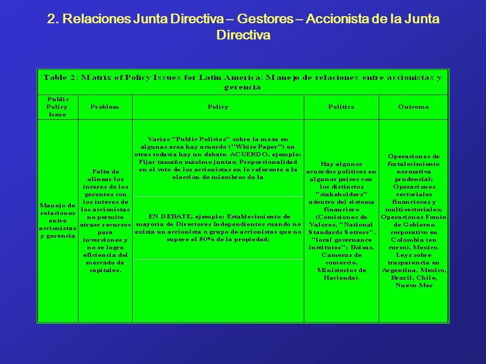 2. Relaciones Junta Directiva – Gestores – Accionista de la Junta Directiva