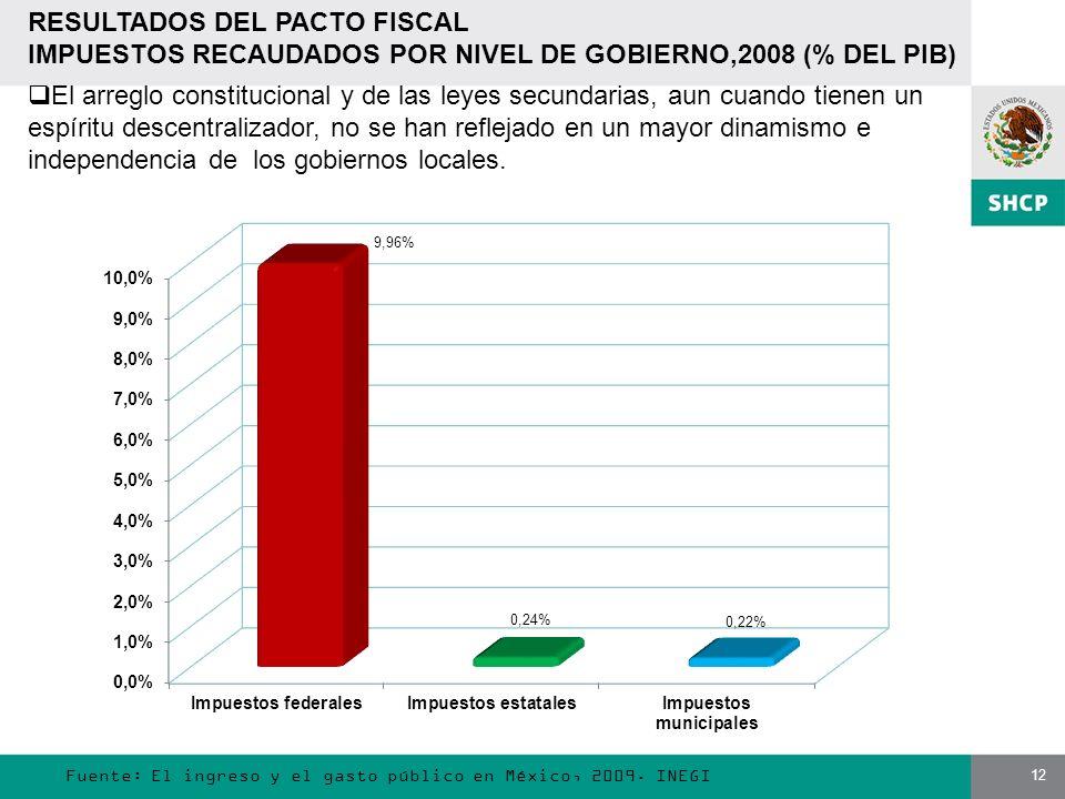 12 Fuente: El ingreso y el gasto público en México, 2009. INEGI RESULTADOS DEL PACTO FISCAL IMPUESTOS RECAUDADOS POR NIVEL DE GOBIERNO,2008 (% DEL PIB