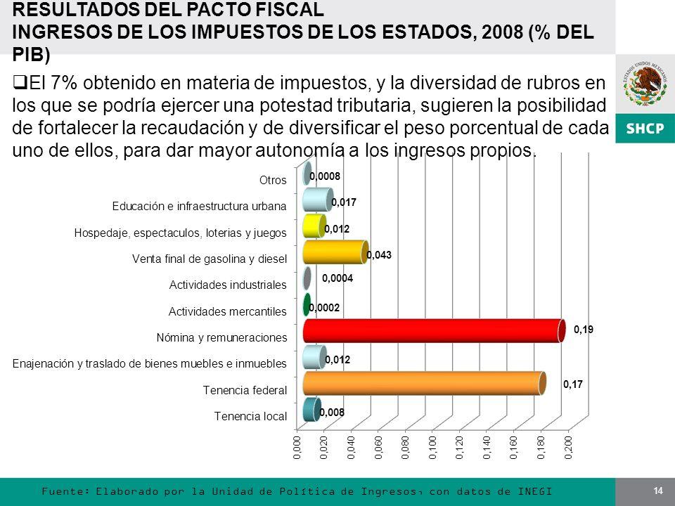 14 Fuente: Elaborado por la Unidad de Política de Ingresos, con datos de INEGI RESULTADOS DEL PACTO FISCAL INGRESOS DE LOS IMPUESTOS DE LOS ESTADOS, 2