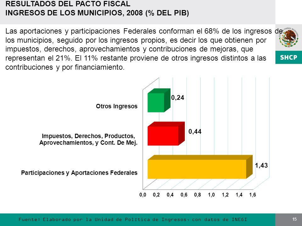15 Fuente: Elaborado por la Unidad de Política de Ingresos, con datos de INEGI RESULTADOS DEL PACTO FISCAL INGRESOS DE LOS MUNICIPIOS, 2008 (% DEL PIB