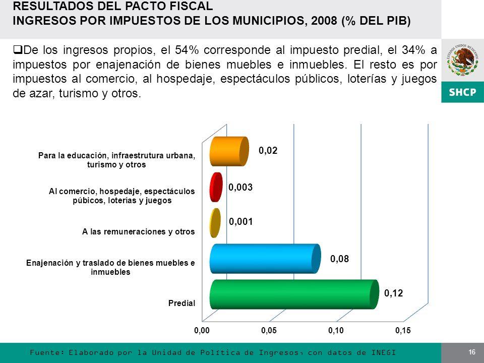 16 Fuente: Elaborado por la Unidad de Política de Ingresos, con datos de INEGI RESULTADOS DEL PACTO FISCAL INGRESOS POR IMPUESTOS DE LOS MUNICIPIOS, 2