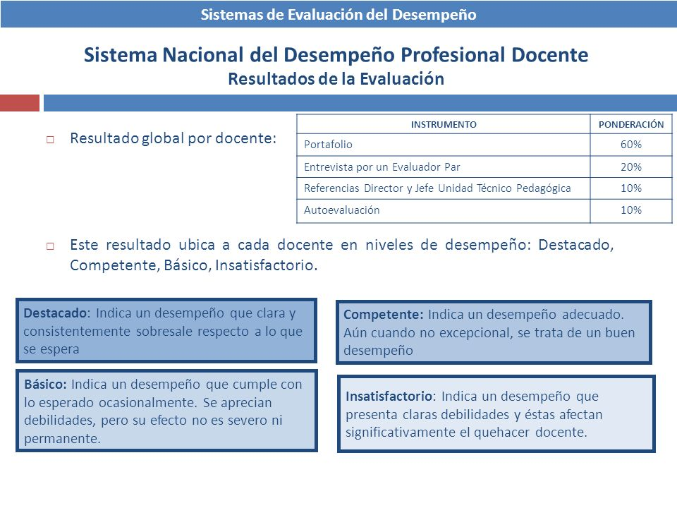 Sistemas de Evaluación del Desempeño Sistema Nacional del Desempeño Profesional Docente Resultados de la Evaluación Resultado global por docente: Este