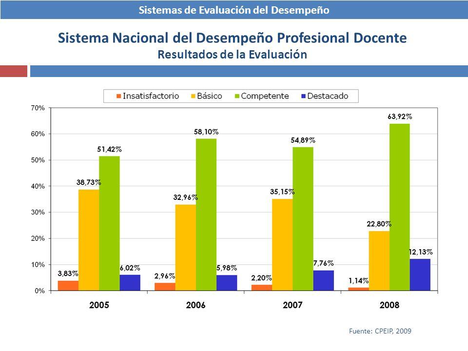 Sistemas de Evaluación del Desempeño Sistema Nacional del Desempeño Profesional Docente Resultados de la Evaluación Fuente: CPEIP, 2009