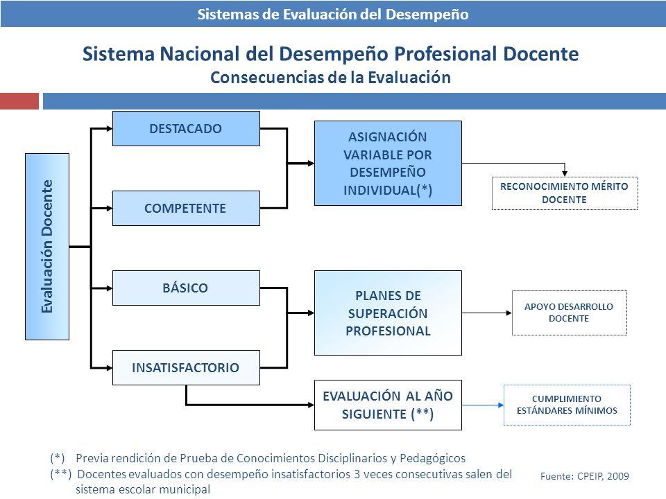 Sistemas de Evaluación del Desempeño Sistema Nacional del Desempeño Profesional Docente Consecuencias de la Evaluación Evaluación Docente ASIGNACIÓN V