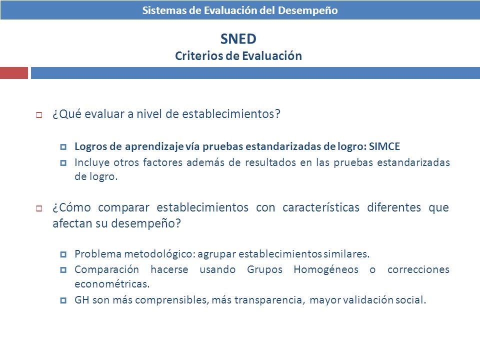 Sistemas de Evaluación del Desempeño SNED Criterios de Evaluación ¿Qué evaluar a nivel de establecimientos? Logros de aprendizaje vía pruebas estandar