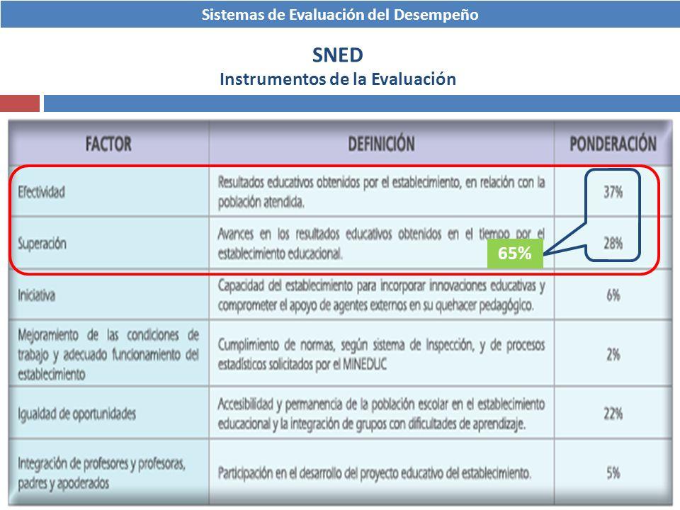 Sistemas de Evaluación del Desempeño SNED Instrumentos de la Evaluación 65%