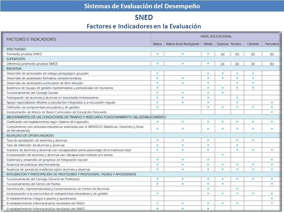 Sistemas de Evaluación del Desempeño SNED Factores e Indicadores en la Evaluación