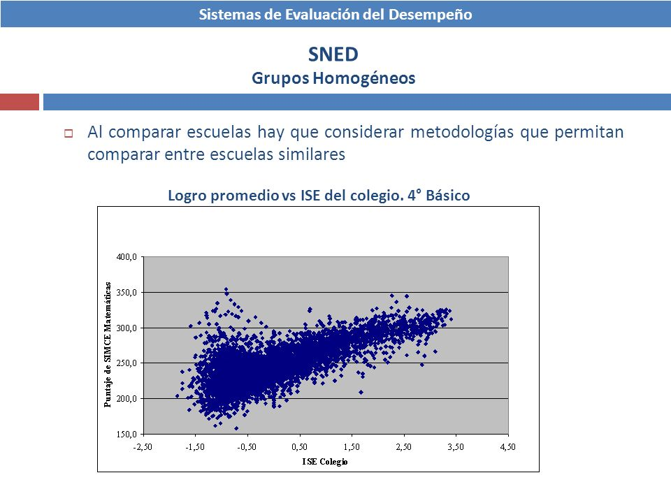 Sistemas de Evaluación del Desempeño SNED Grupos Homogéneos Logro promedio vs ISE del colegio. 4° Básico Al comparar escuelas hay que considerar metod