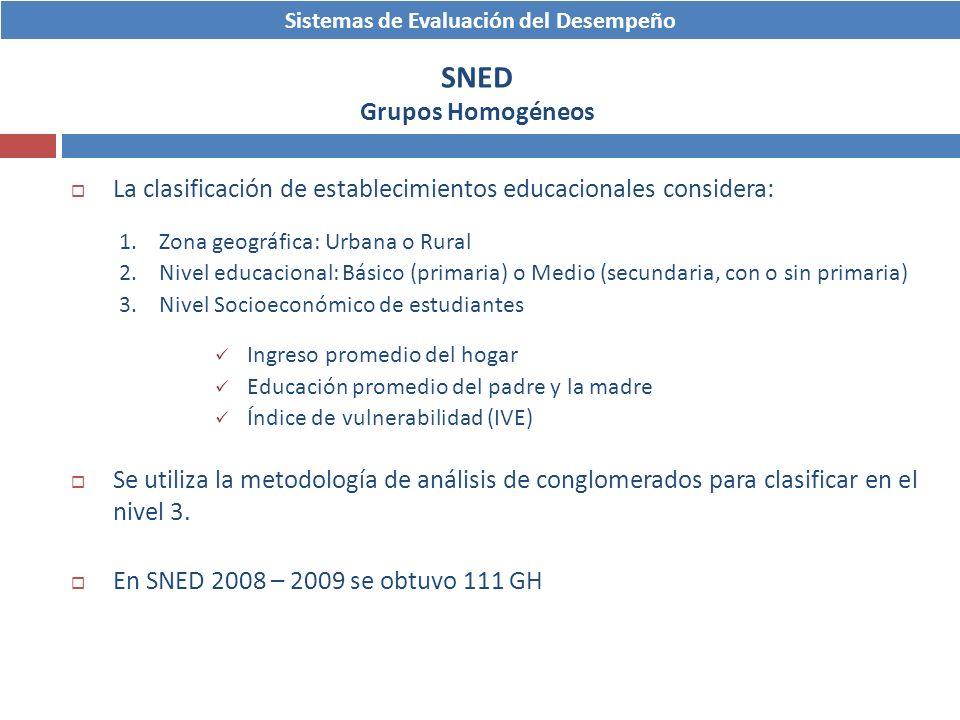 Sistemas de Evaluación del Desempeño SNED Grupos Homogéneos La clasificación de establecimientos educacionales considera: 1.Zona geográfica: Urbana o