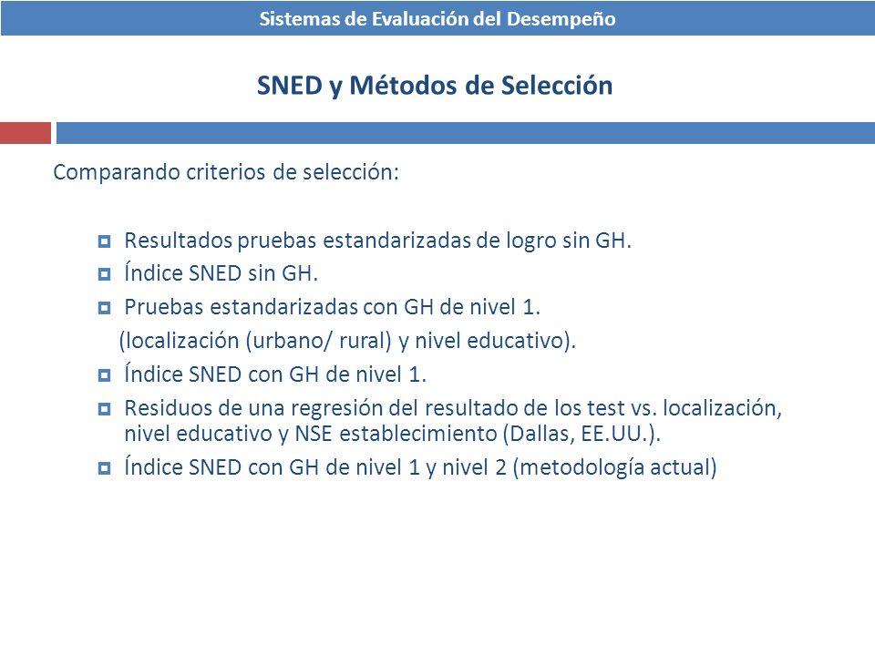 Comparando criterios de selección: Resultados pruebas estandarizadas de logro sin GH. Índice SNED sin GH. Pruebas estandarizadas con GH de nivel 1. (l
