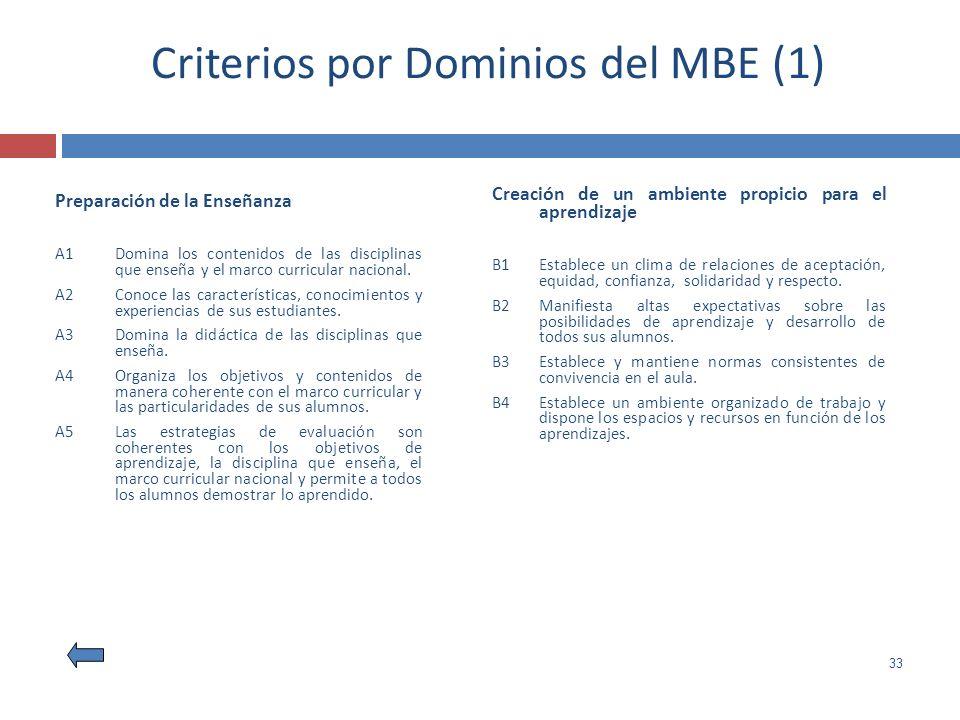 33 Criterios por Dominios del MBE (1) Preparación de la Enseñanza A1Domina los contenidos de las disciplinas que enseña y el marco curricular nacional