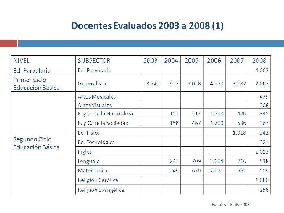 Docentes Evaluados 2003 a 2008 (1) NIVELSUBSECTOR200320042005200620072008 Ed. Parvularia 4.062 Primer Ciclo Educación Básica Generalista3.7409228.0284