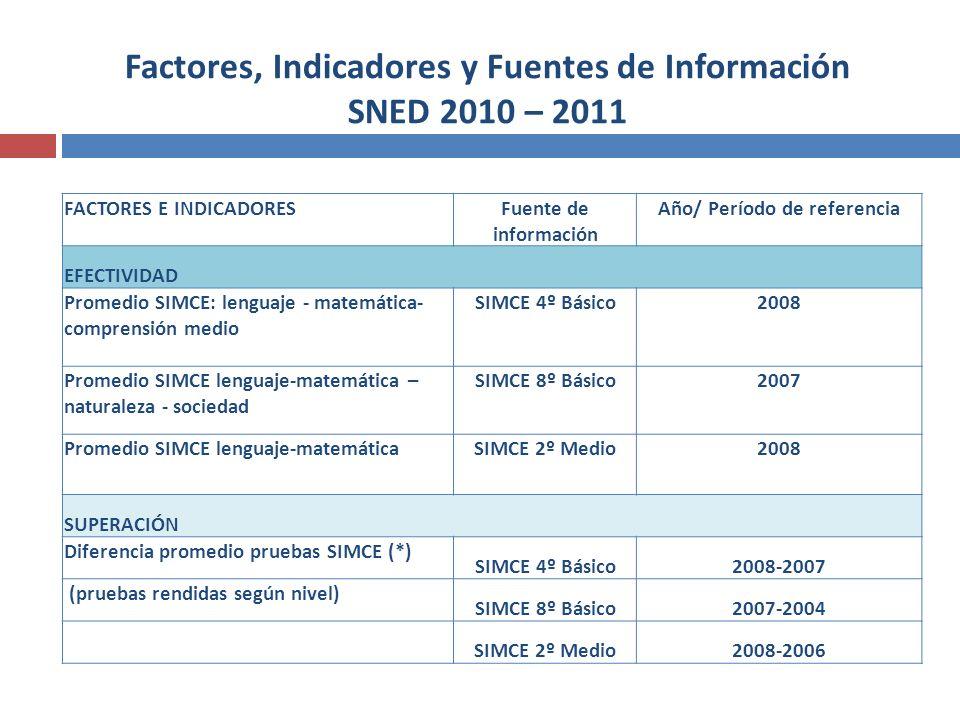 Factores, Indicadores y Fuentes de Información SNED 2010 – 2011 FACTORES E INDICADORESFuente de información Año/ Período de referencia EFECTIVIDAD Pro
