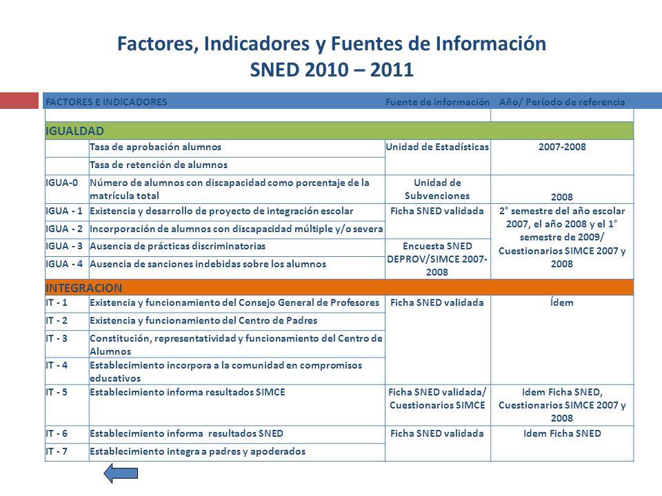 Factores, Indicadores y Fuentes de Información SNED 2010 – 2011 FACTORES E INDICADORES Fuente de información Año/ Período de referencia IGUALDAD Tasa