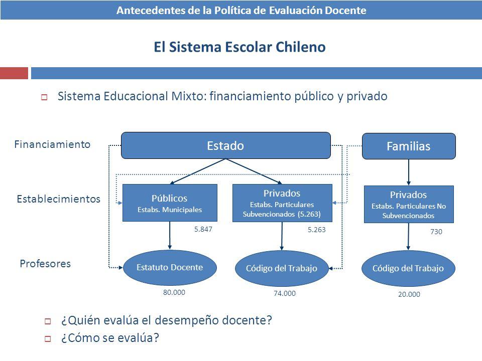 Sistema Educacional Mixto: financiamiento público y privado Estado Familias Públicos Estabs. Municipales Privados Estabs. Particulares Subvencionados