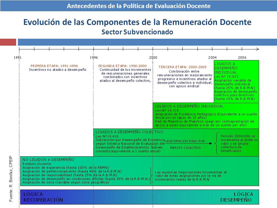 Evolución de las Componentes de la Remuneración Docente Sector Subvencionado Antecedentes de la Política de Evaluación Docente