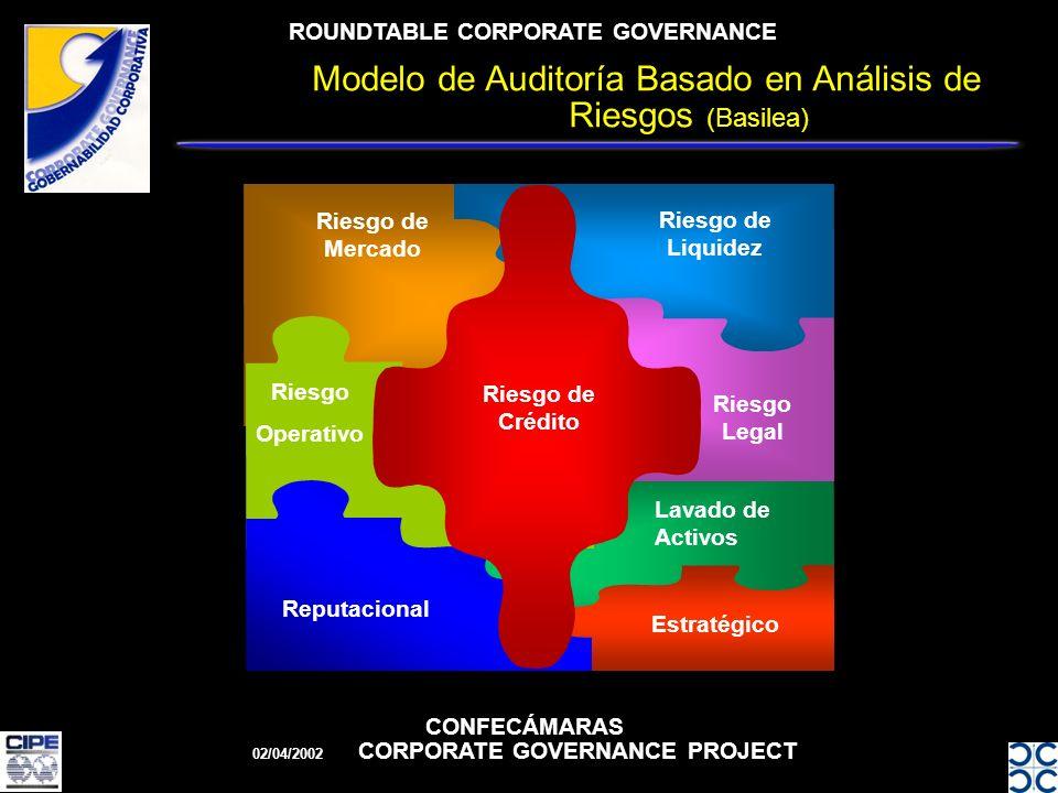 ROUNDTABLE CORPORATE GOVERNANCE CONFECÁMARAS 02/04/2002 CORPORATE GOVERNANCE PROJECT Riesgo de Mercado Riesgo de Liquidez Riesgo Operativo Riesgo Legal Lavado de Activos Estratégico Reputacional Riesgo de Crédito Modelo de Auditoría Basado en Análisis de Riesgos (Basilea)