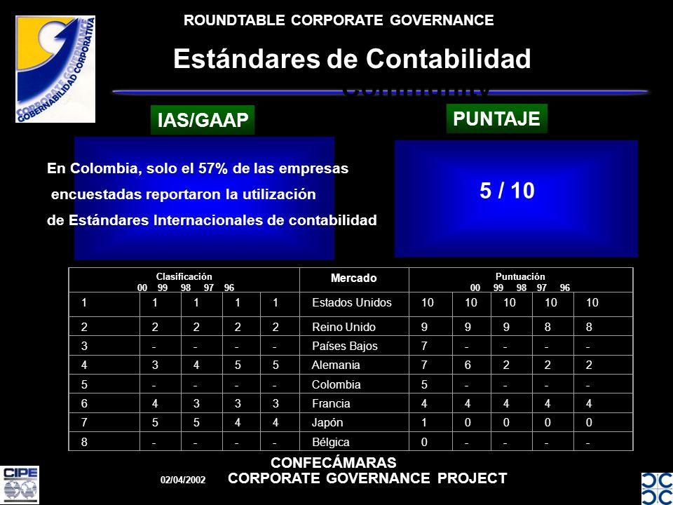ROUNDTABLE CORPORATE GOVERNANCE CONFECÁMARAS 02/04/2002 CORPORATE GOVERNANCE PROJECT Estándares de Contabilidad Business Community En Colombia, solo el 57% de las empresas encuestadas reportaron la utilización de Estándares Internacionales de contabilidad 5 / 10 IAS/GAAP PUNTAJE Clasificación 00 99 98 97 96 Mercado Puntuación 00 99 98 97 96 11111Estados Unidos10 22222Reino Unido99988 3----Países Bajos7---- 43455Alemania76222 5----Colombia5---- 64333Francia44444 75544Japón10000 8----Bélgica0----