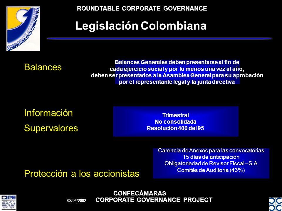 ROUNDTABLE CORPORATE GOVERNANCE CONFECÁMARAS 02/04/2002 CORPORATE GOVERNANCE PROJECT Legislación Colombiana Balances Información Supervalores Protección a los accionistas Balances Generales deben presentarse al fin de cada ejercicio social y por lo menos una vez al año, deben ser presentados a la Asamblea General para su aprobación por el representante legal y la junta directiva Trimestral No consolidada Resolución 400 del 95 Carencia de Anexos para las convocatorias 15 días de anticipación Obligatoriedad de Revisor Fiscal –S.A Comités de Auditoría (43%)