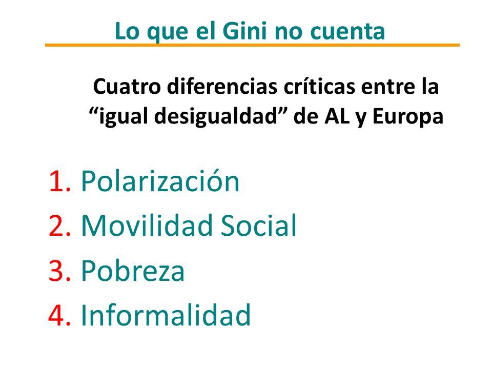 Lo que el Gini no cuenta Cuatro diferencias críticas entre la igual desigualdad de AL y Europa 1. Polarización 2. Movilidad Social 3. Pobreza 4. Infor