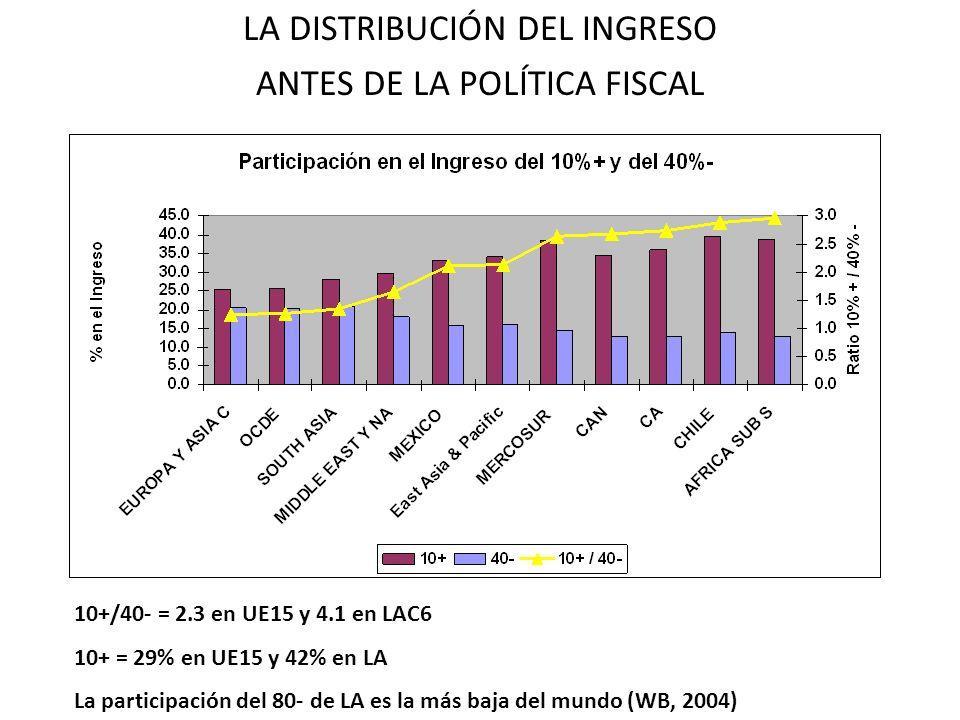 LA DISTRIBUCIÓN DEL INGRESO ANTES DE LA POLÍTICA FISCAL 10+/40- = 2.3 en UE15 y 4.1 en LAC6 10+ = 29% en UE15 y 42% en LA La participación del 80- de