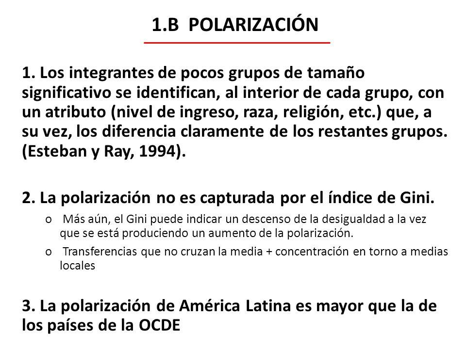 1.B POLARIZACIÓN 1. Los integrantes de pocos grupos de tamaño significativo se identifican, al interior de cada grupo, con un atributo (nivel de ingre