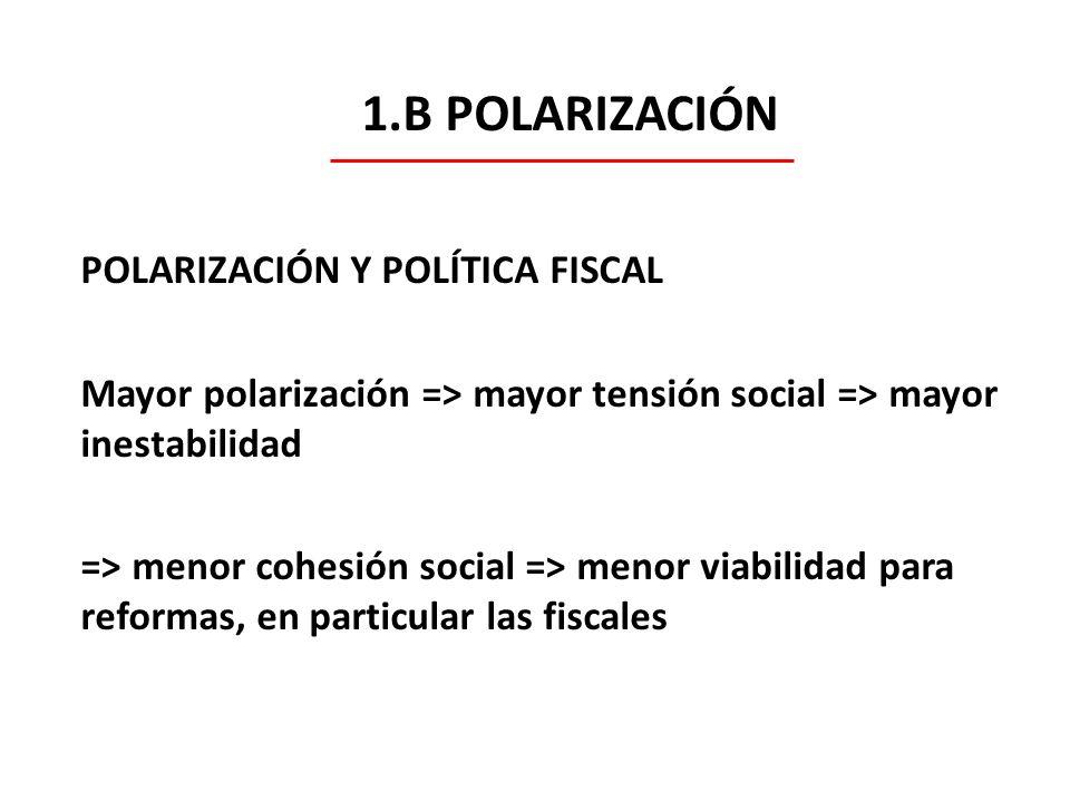 1.B POLARIZACIÓN POLARIZACIÓN Y POLÍTICA FISCAL Mayor polarización => mayor tensión social => mayor inestabilidad => menor cohesión social => menor vi