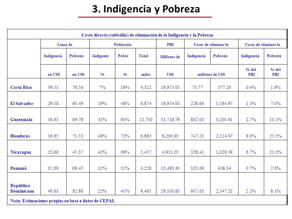 3. Indigencia y Pobreza Costo directo (subisidio) de eliminación de la Indigencia y la Pobreza Línea dePoblaciónPBICosto de eliminar la Indigencia Pob