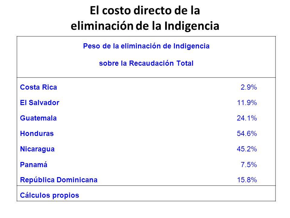 El costo directo de la eliminación de la Indigencia Peso de la eliminación de Indigencia sobre la Recaudación Total Costa Rica2.9% El Salvador11.9% Gu